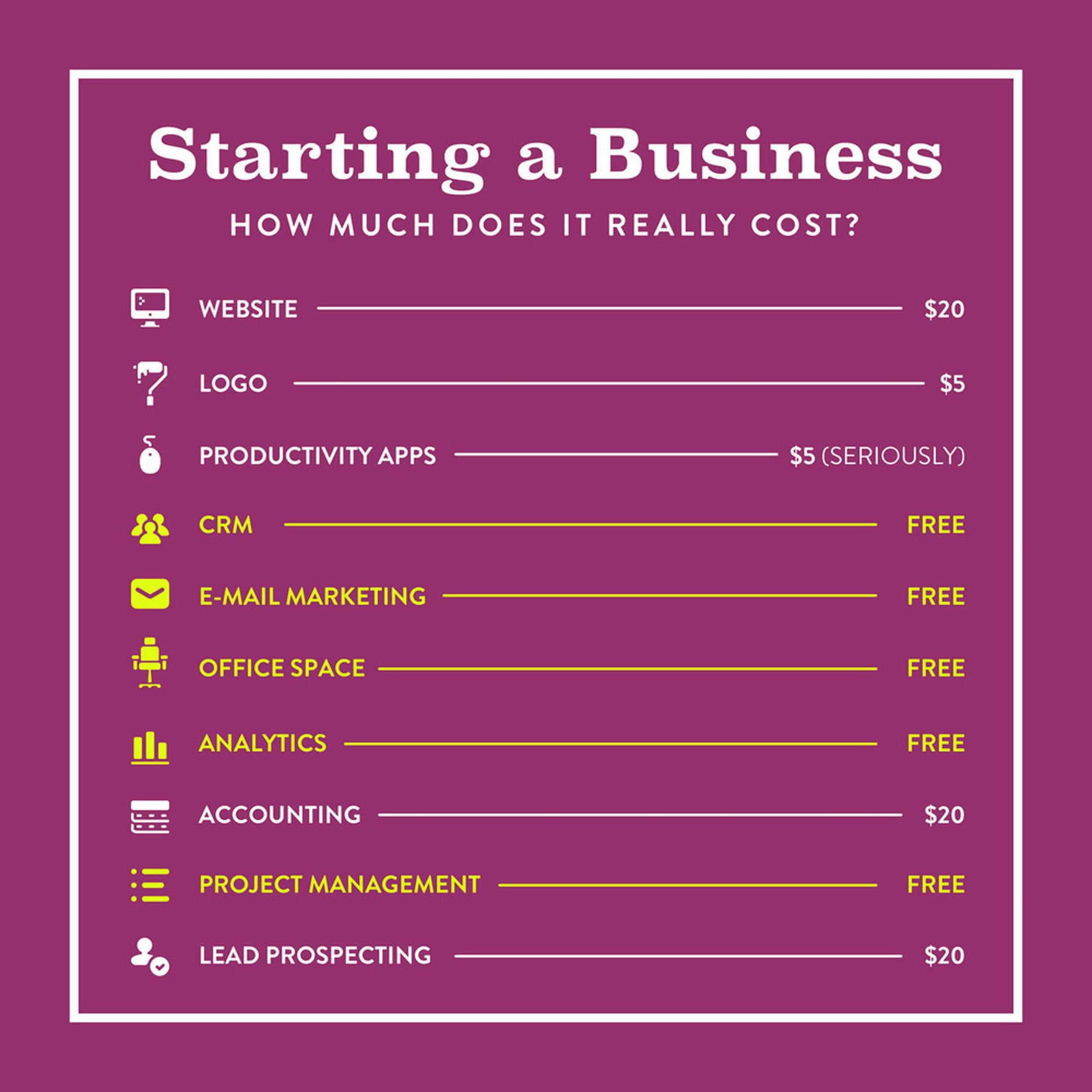 Poster shows how much starting a business really costs