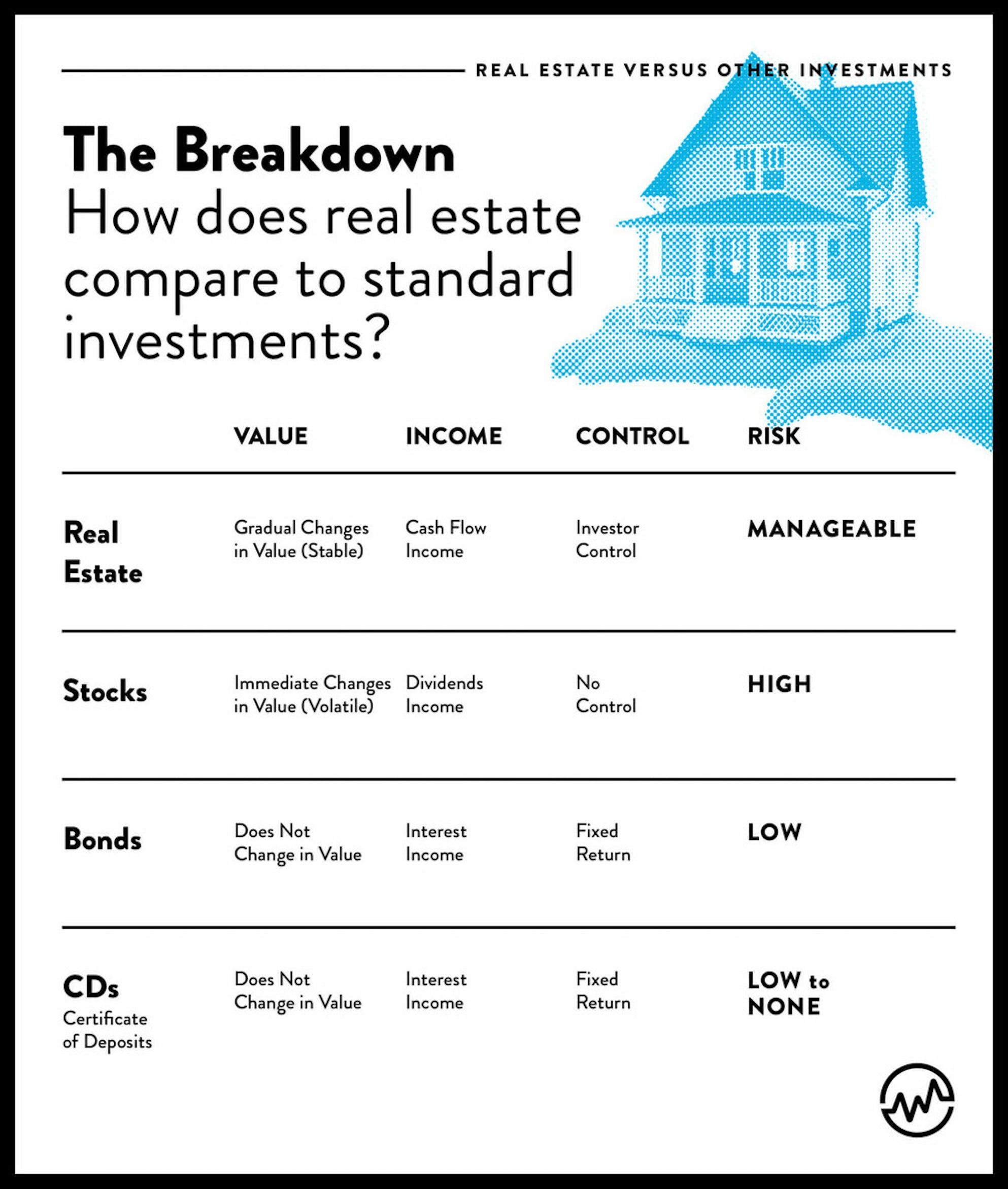Real estate vs stocks vs bonds vs CDs