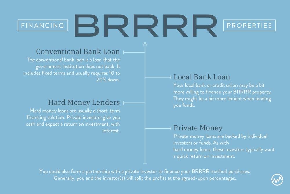 How to Finance BRRRR Properties