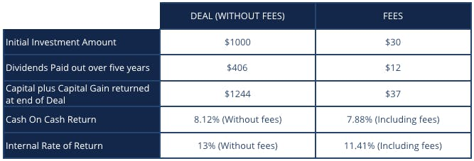 Fees - Wealth Migrate