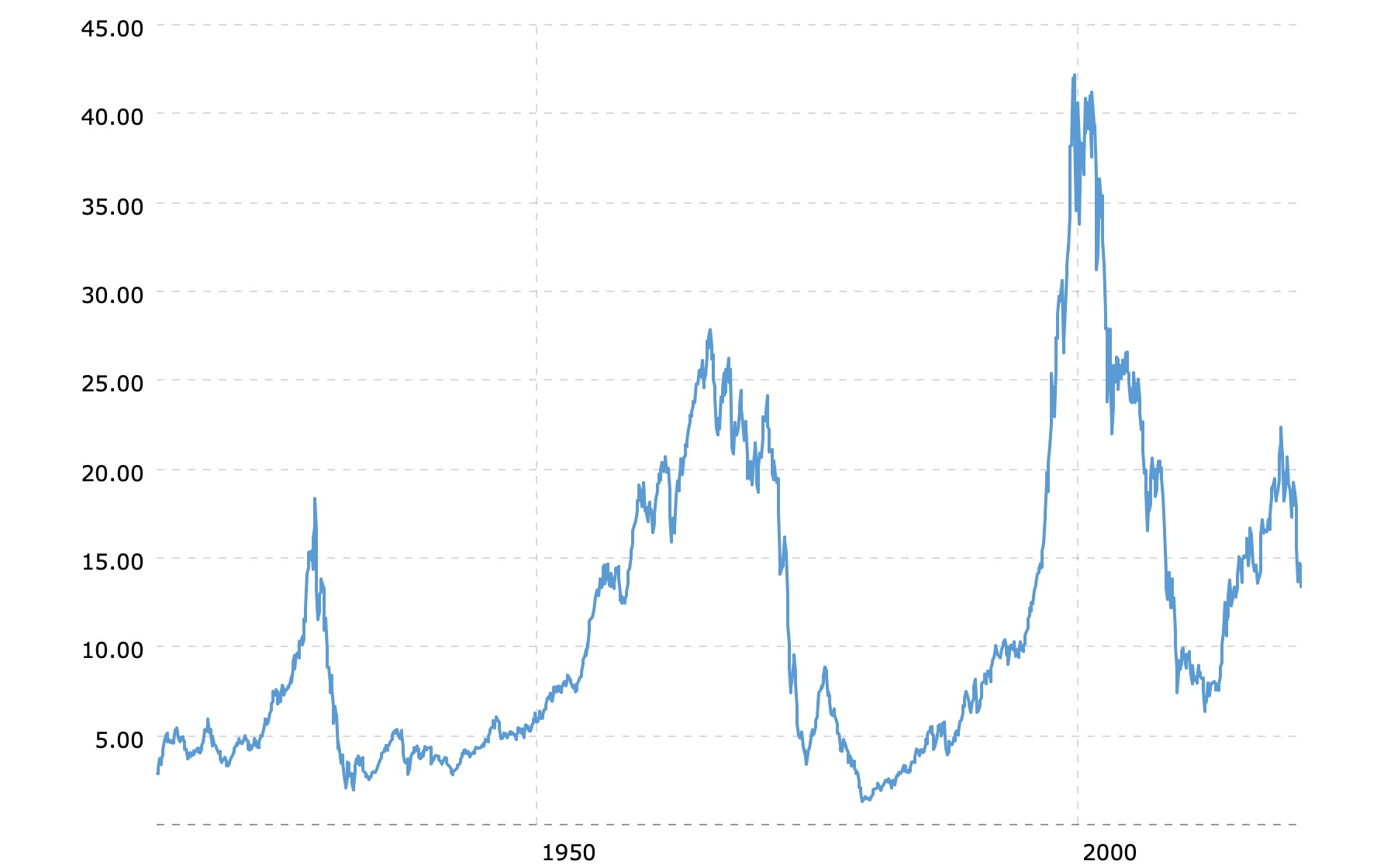 Dow Jones Industrial Average (DJIA) 100-Year Historical Chart Priced in Gold