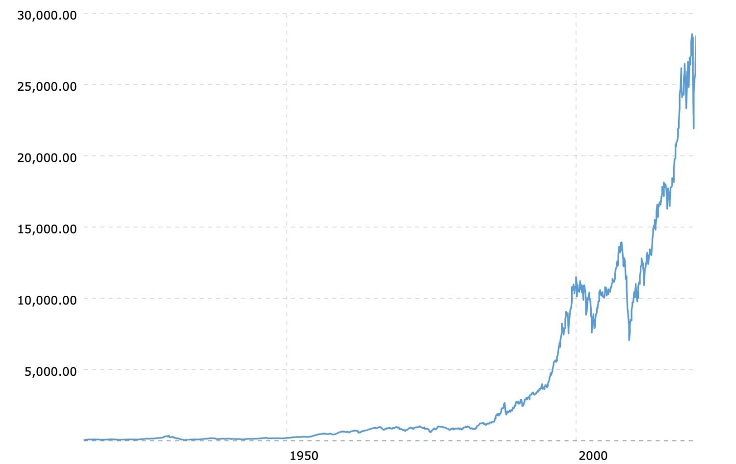 Dow Jones Industrial Average (DJIA) 100-Year Historical Prices