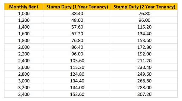 Tenancy Agreement Stamp Duty Calculator