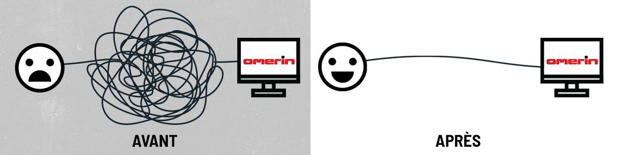 Représentation schématique du parcours client avant/après la refonte du site internet d'Omerin