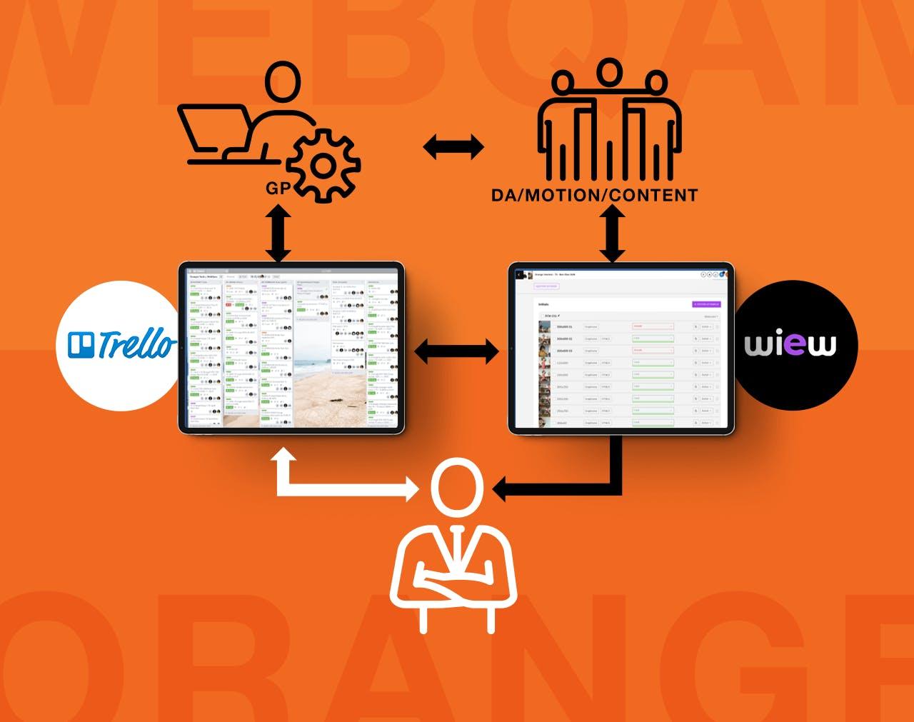 Schéma représentant le processus de production de l'agence Webqam à l'aide d'outils : Trello et Wiew