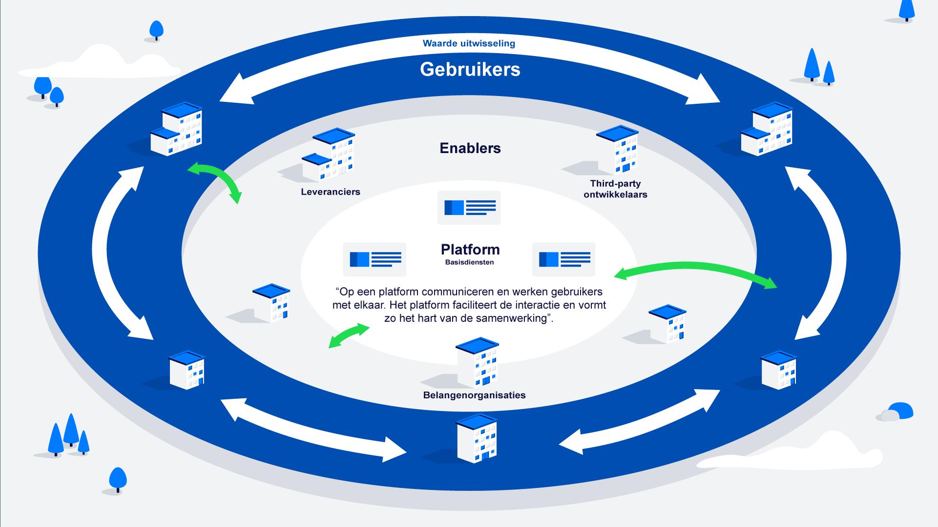 Zo ziet een platform er uit