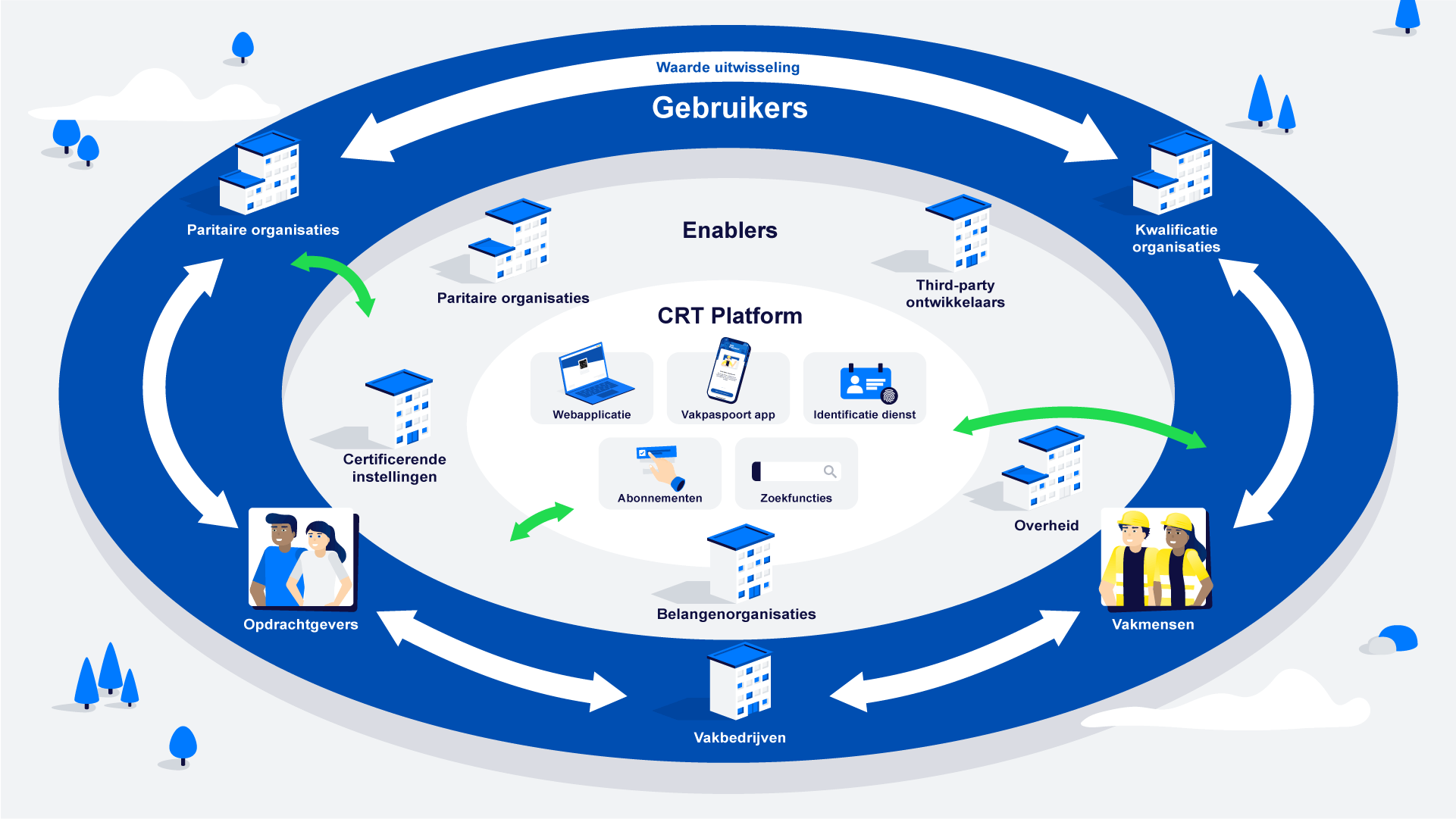 Overzicht van een platform, maar dan ingevuld met het speelveld en de context van het CRT