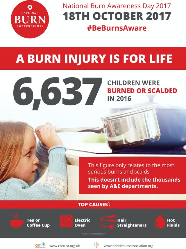 National Burn Awareness Day 2017 Poster
