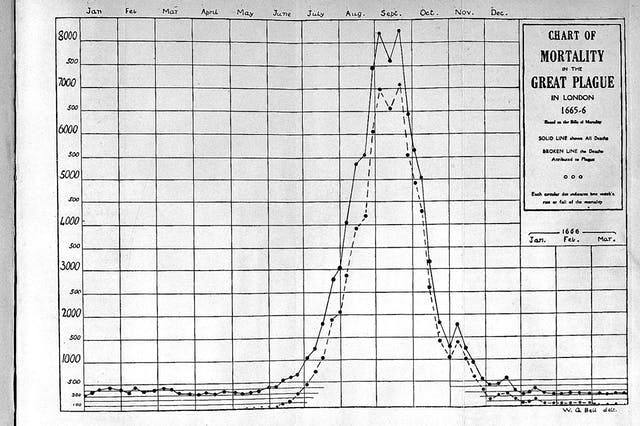 Line graph showing the mortality figures for the Great Plague in London 1665-6. The solid line shows all deaths and reaches just above 8000 at its highest two peaks in September, and the dotted line representing deaths specifically attributed to plague has a matching pattern but reaches just above 7000 during the two September peaks. The figures in the spring periods on the left and right of the peak show an average death rate of only around 500 or fewer deaths per week.