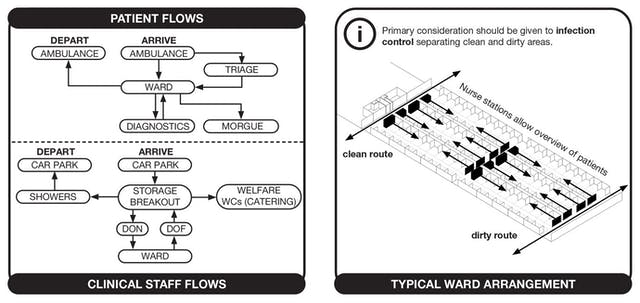 Page 2 of the NHS nightingale instruction manual, detailing patient flows, clinical staff flows, and the typical ward arrangement.