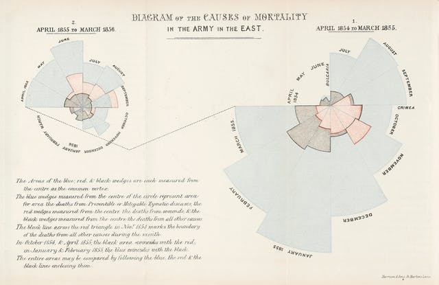 Two colour-coded, circular, connected charts expressing causes of mortality from April 1855 to March 1856, and from April 1854 to March 1855.
