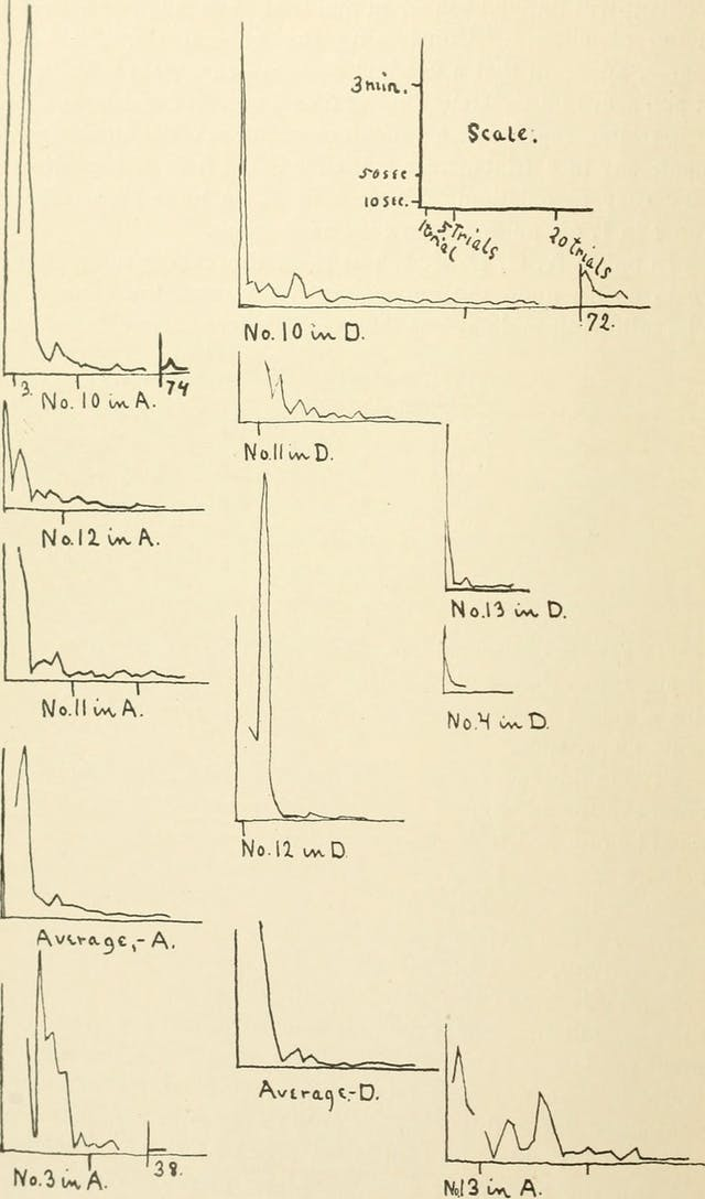 A yellowed page with pen-drawn graphs showing spikes on the very left declining down to very low wiggles to the right.