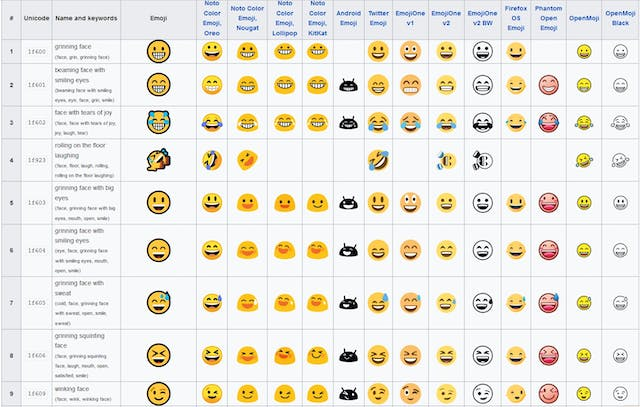 A table of emoji from Wikimedia Commons displaying varieties varying in colour and style from different operating systems.