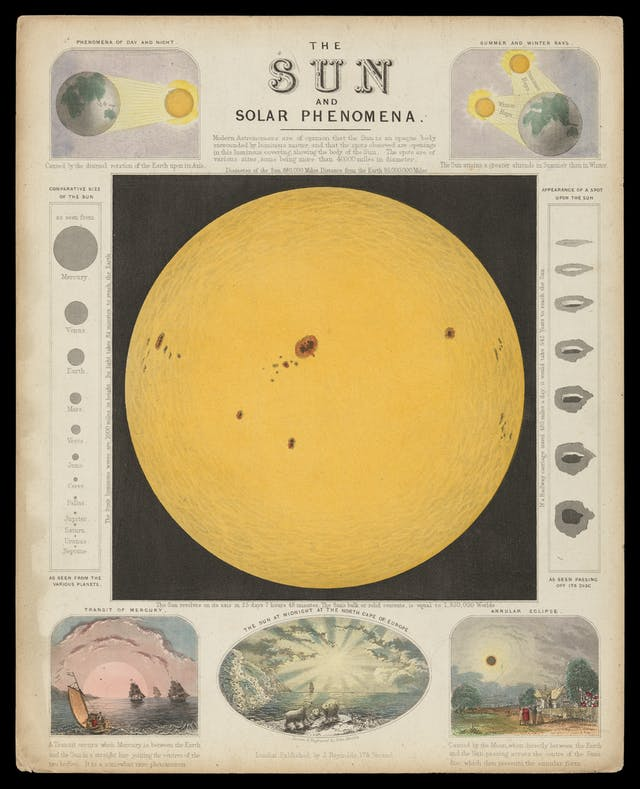 Image of 19th Century astronomy poster titled The Sun and Solar Phenomena