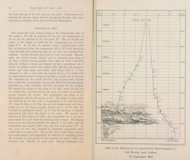 Two book pages from Travels in the Air, page 50 and 51, showing the section titled September 5 1862 and a graph of a balloon ascent showing how the balloon rose to seven miles.