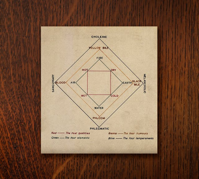 """A photograph of a diagram showing four concentric squares. Each square is coloured and shows the balance of different elements of the body. The key to the diagram reads: """"Red, the four qualities ; green, the four elements ; sienna, the four humours ; blue, the four temperaments"""""""