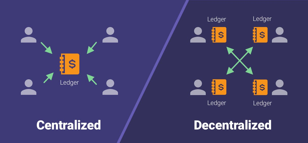The difference between a centralized and a decentralized ledger