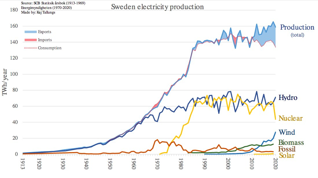 Figure 2 - Energy consumption and production in Sweden