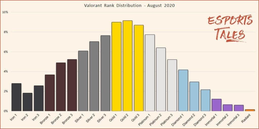 Figure 3 - Valorant's rank distribution 2020