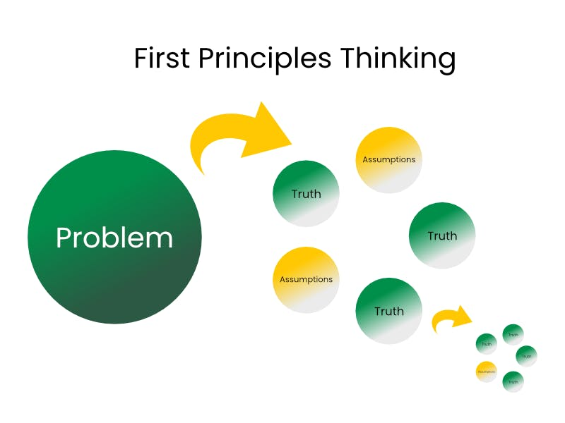 Figure of a problem being broken down to truths and assumptions.