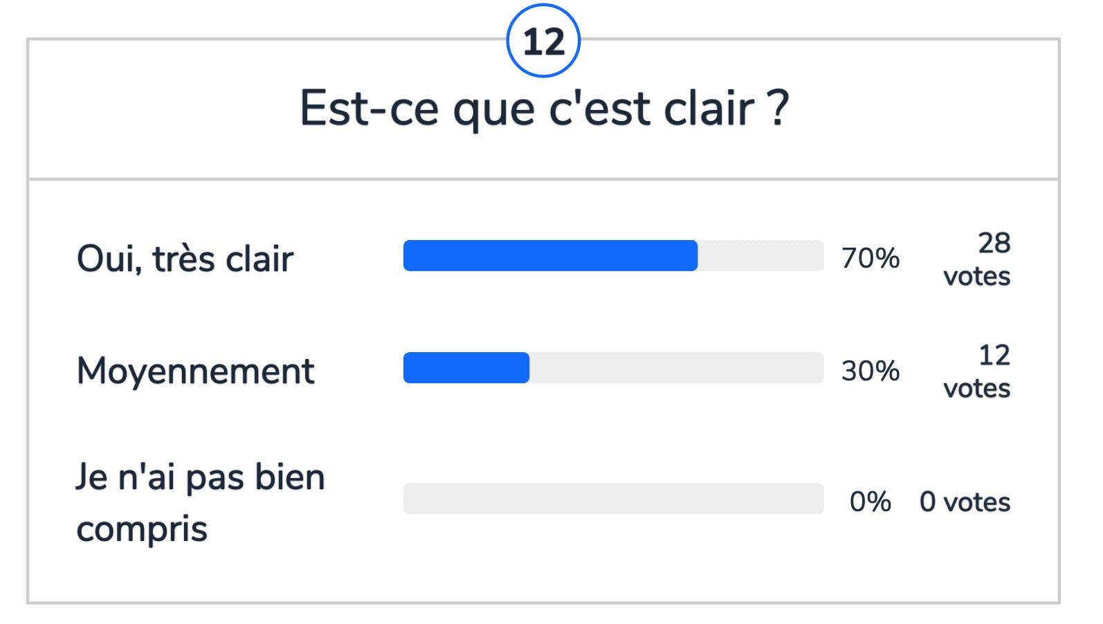 Résultats des votes Wooclap