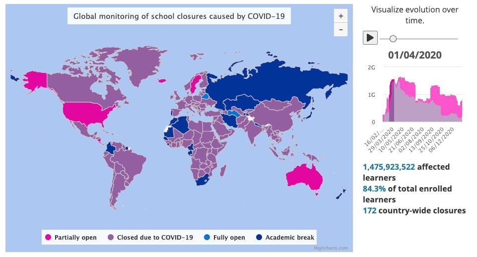 Impact de COVID-19 sur l'éducation