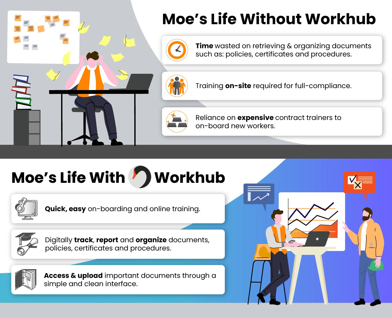Infographic showing a Safety Manager frustrated before and compliance trending upward after Workhub
