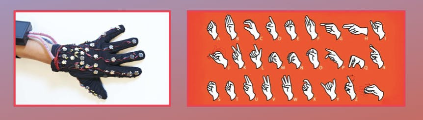 On the left: A prototype of the Loam glove. On the right: The alphabet in sign language.
