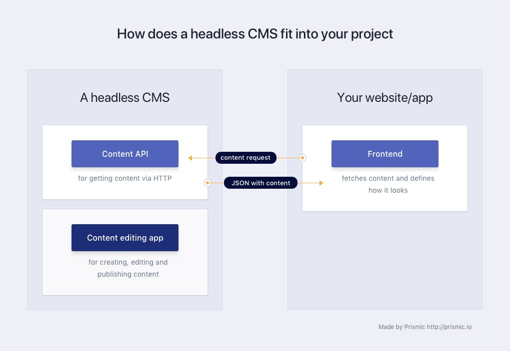 What is a headless CMS 🤔 for makers of the web - Prismic