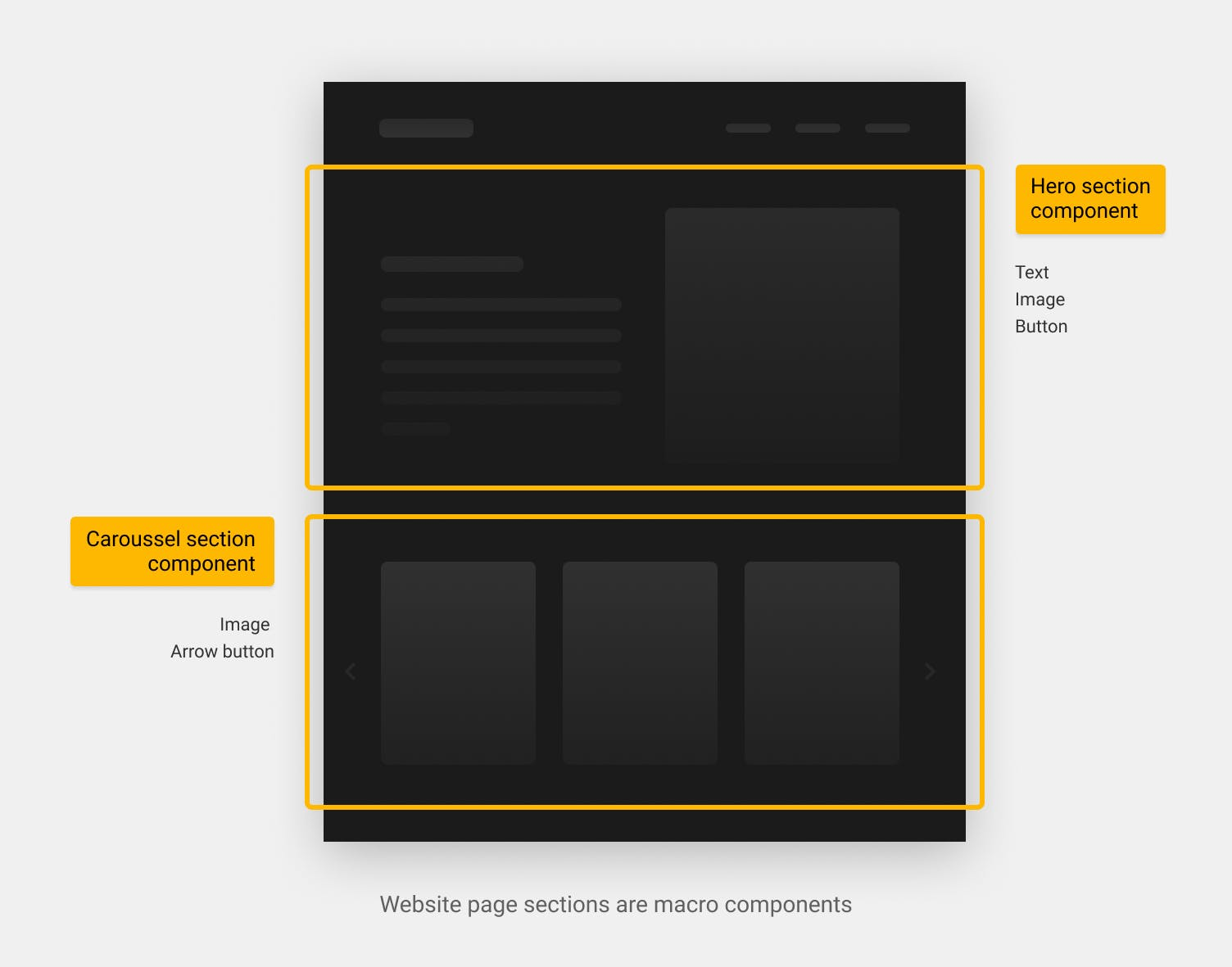 slice machine - website page sections are macro components
