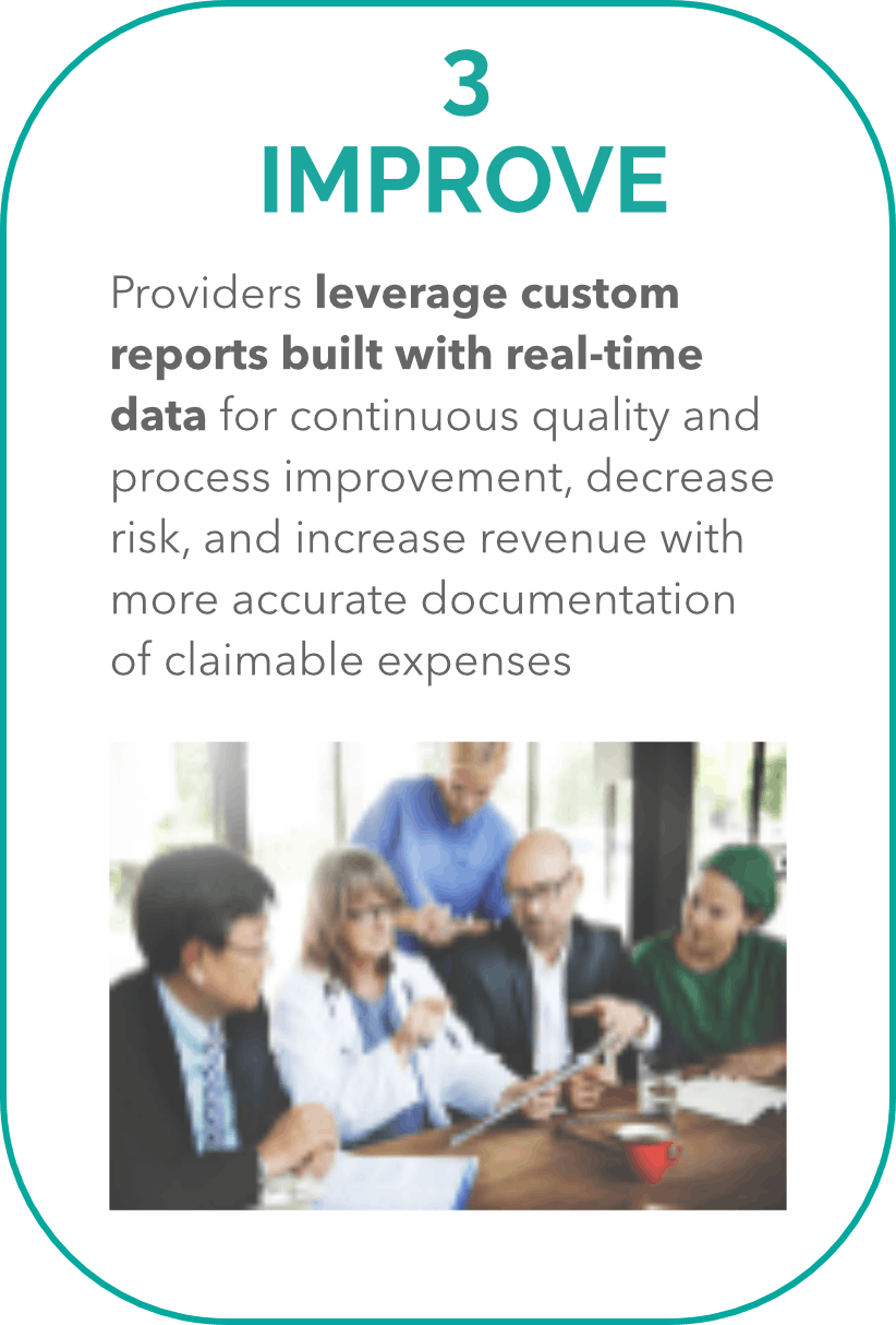 3. Improve Providers leverage custom reports built with real-time data for continuous quality and process improvement, decrease risk, and increase revenue with more accurate documentation of claimable expenses