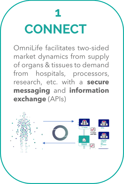1. Connect OmniLife facilitates two-sided market dynamics from supply of organs & tissues to demand from hospitals, processors, research, etc. with a secure messaging and information exchange (APIs)