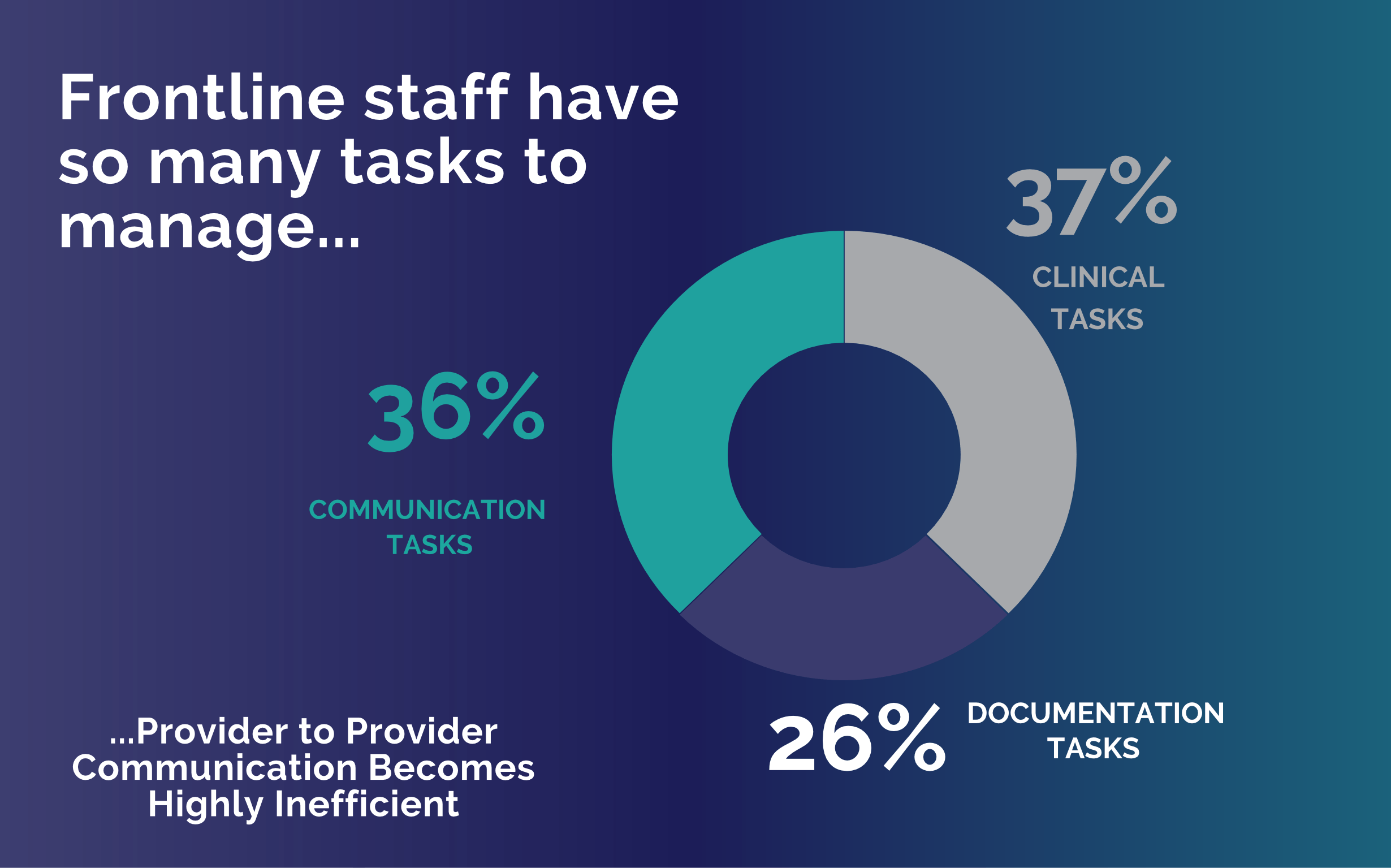 frontline staff have so many tasks to manage provider to provider communication becomes highly inefficient