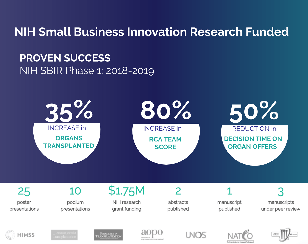 National Intitute of Health Small Business Innovation Research Funded NIH SBIR OmniLife organs transplanted
