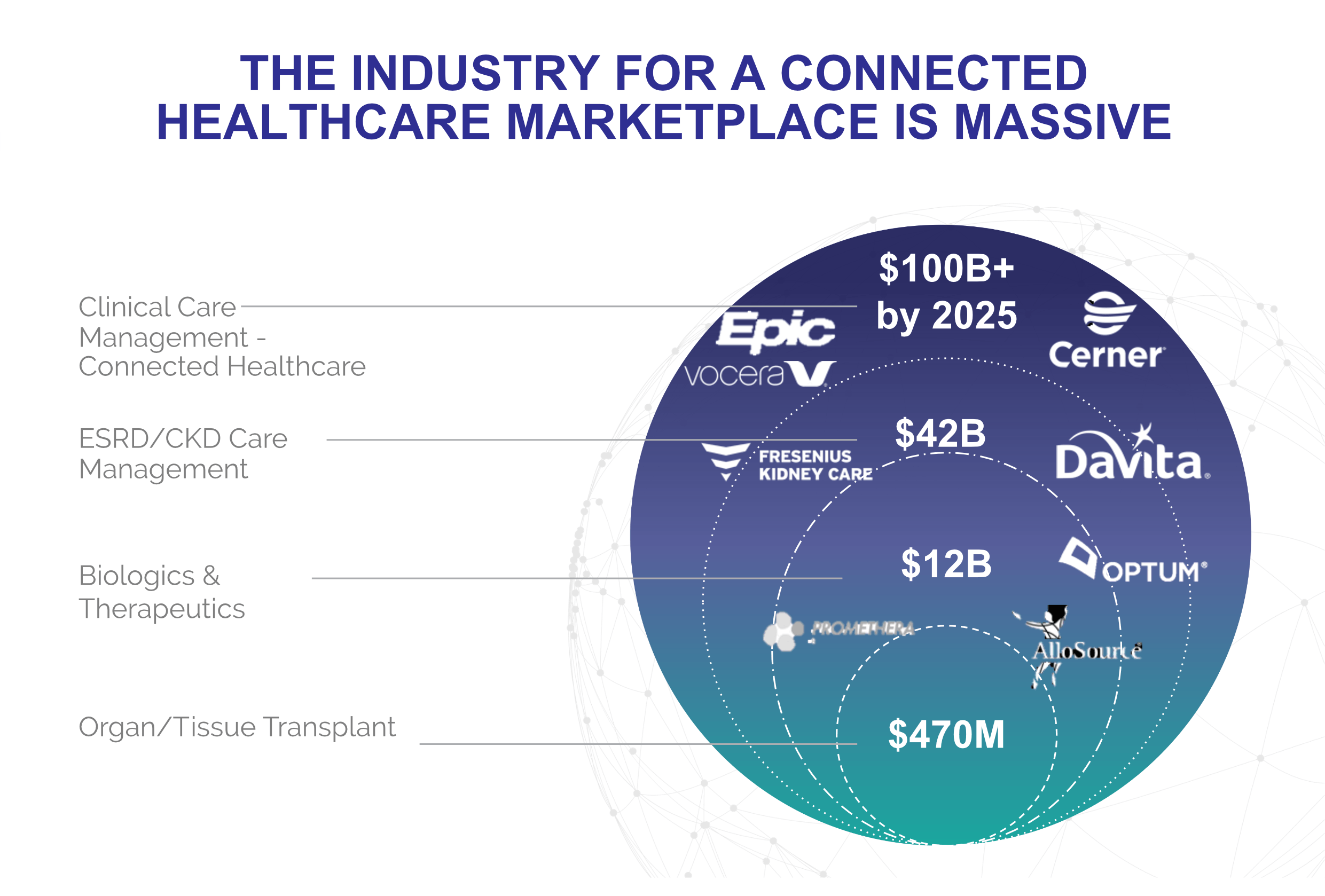 The industry for Connected healthcare marketplace is massive clinical care management connected healthcare esrd/ckd care management biologics and therapeutics organ / tissue transplant