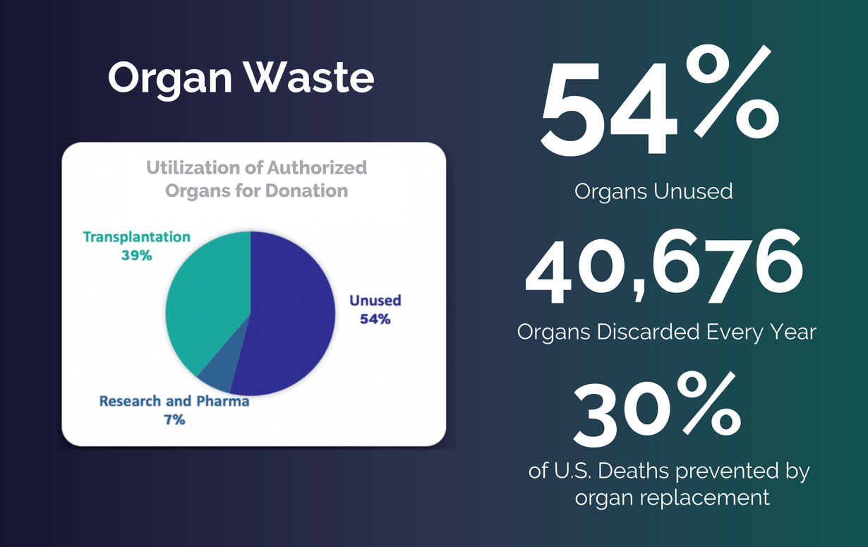 organ waste utilization of authorized organs for donation. 54% of organs unused. 40,676 organs discarded every year 30% of U.S. deaths prevented by organ replacement