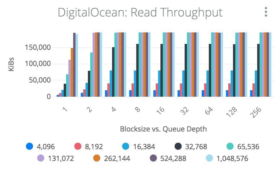 Read Throughput graph