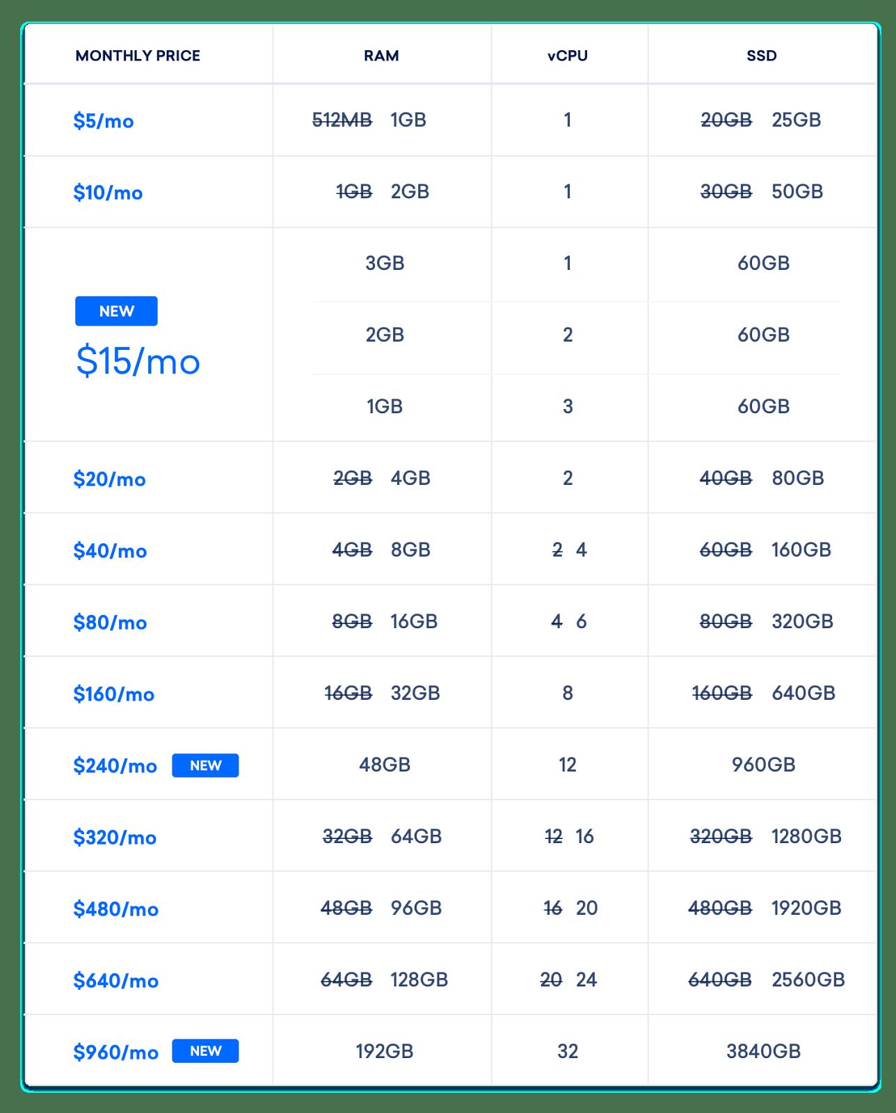 Standard Plans Table