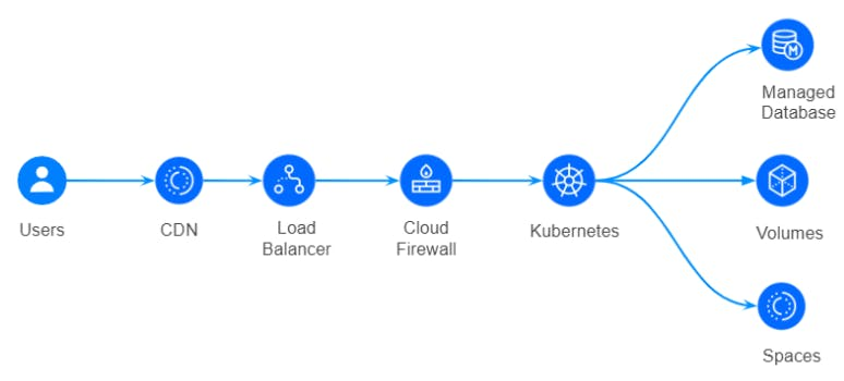 Cloud native set up for web app