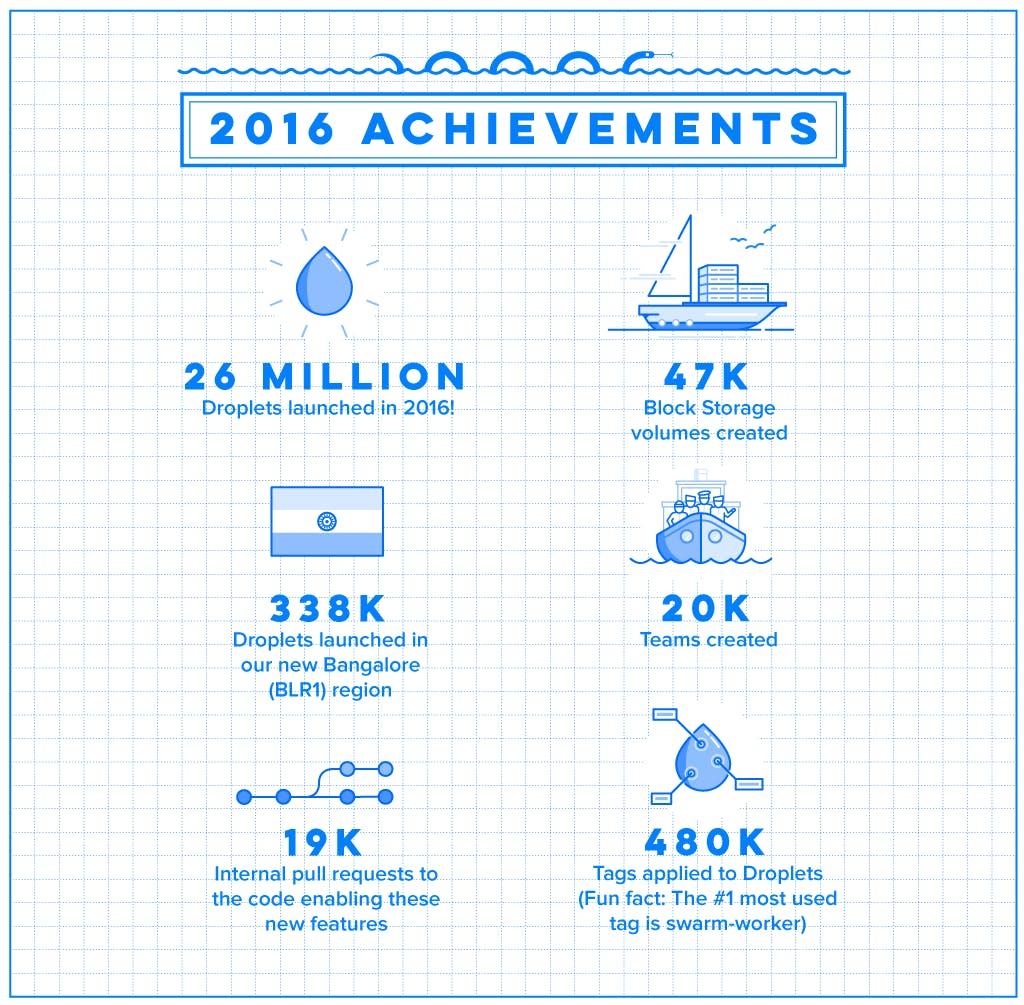 2016 achievements