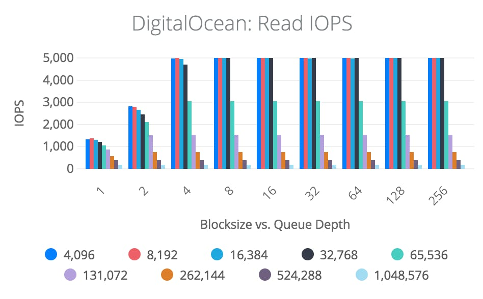 Read IOPS graph
