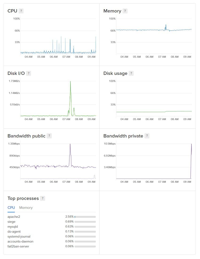 new graphs