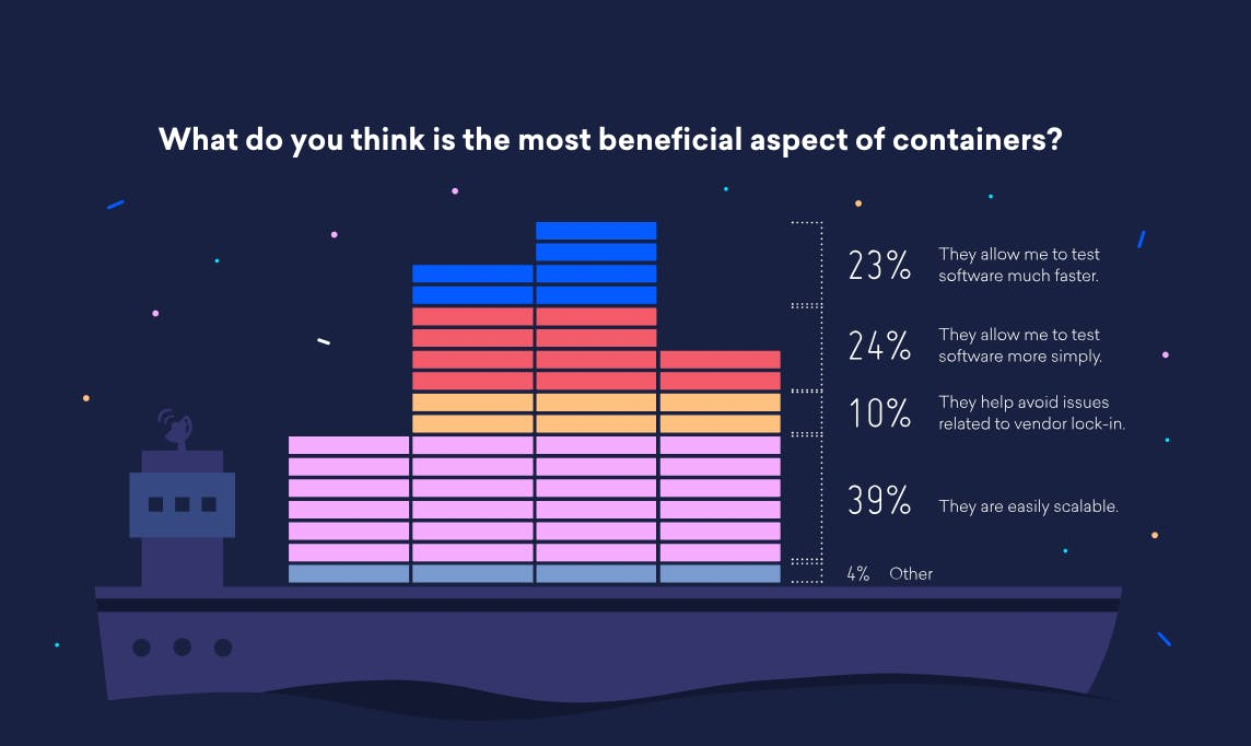 The most beneficial aspect of containers