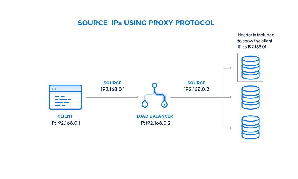 Creating Highly Available Load Balancers with HAProxy and Keepalived on DigitalOcean Cover