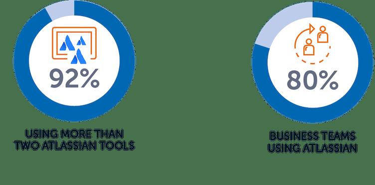 Adaptavist State of the Atlassian Ecosystem report