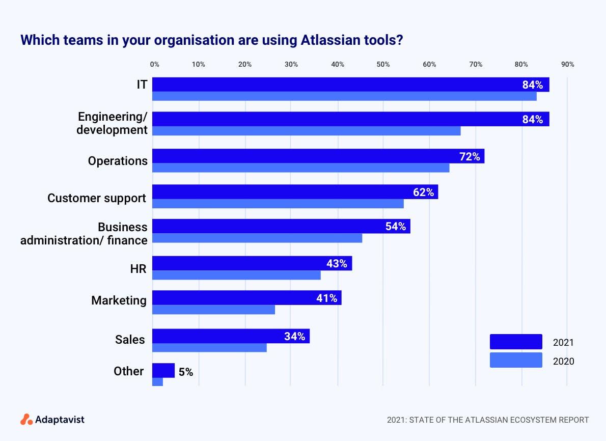 State of the Atlassian Ecosystem report: teams using Atlassian tools
