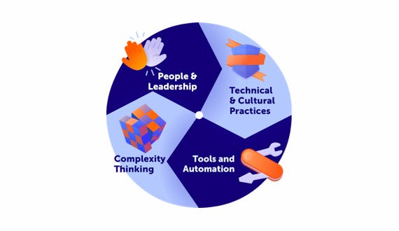 The four facets of Agility