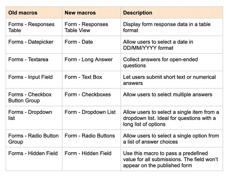 Table showing the changes to Forms for Confluence names