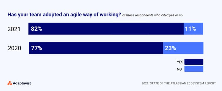 State of the Atlassian Ecosystem report: chart showing agile adoption in 2020 and 2021