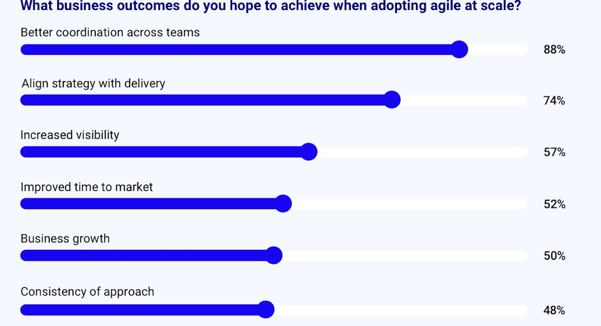 State of the Atlassian Ecosystem report: chart showing expected business outcomes from agile at scale